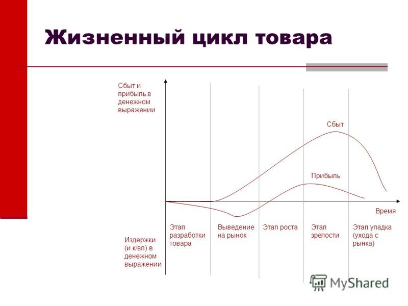Жизненный цикл товара Этап разработки товара Выведение на рынок Этап ростаЭтап зрелости Этап упадка (ухода с рынка) Издержки (и к/вл) в денежном выражении Сбыт и прибыль в денежном выражении Время Сбыт Прибыль