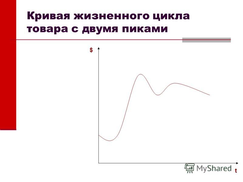 Кривая жизненного цикла товара с двумя пиками $ t