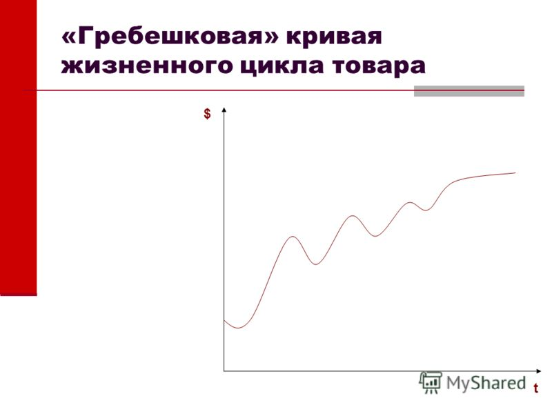 «Гребешковая» кривая жизненного цикла товара $ t
