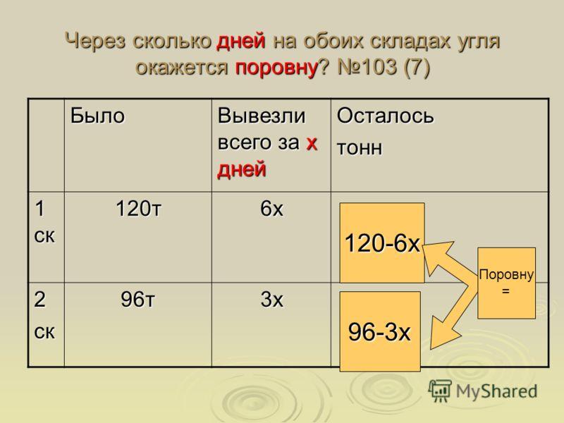 Через сколько дней на обоих складах угля окажется поровну? 103 (7) Было Вывезли всего за х дней Осталосьтонн 1 ск 120т6х 2ск96т3х 120-6х 96-3х Поровну =