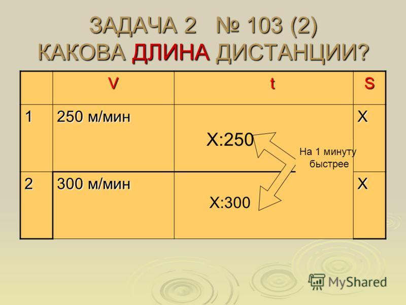 ЗАДАЧА 2 103 (2) КАКОВА ДЛИНА ДИСТАНЦИИ? V tS 1 250 м/мин Х 2 300 м/мин Х Х:250 Х:300 На 1 минуту быстрее
