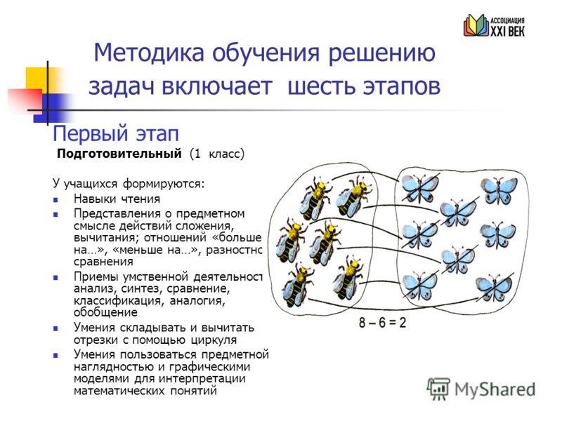 Методика обучения решению задач включает шесть этапов Первый этап Подготовительный (1 класс) У учащихся формируются: Навыки чтения Представления о предметном смысле действий сложения, вычитания; отношений «больше на…», «меньше на…», разностного сравн
