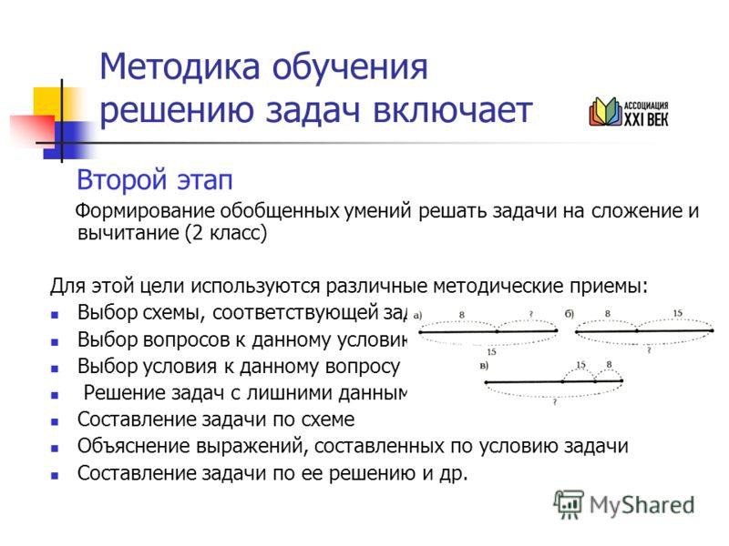 Методика обучения решению задач включает Второй этап Формирование обобщенных умений решать задачи на сложение и вычитание (2 класс) Для этой цели используются различные методические приемы: Выбор схемы, соответствующей задаче Выбор вопросов к данному
