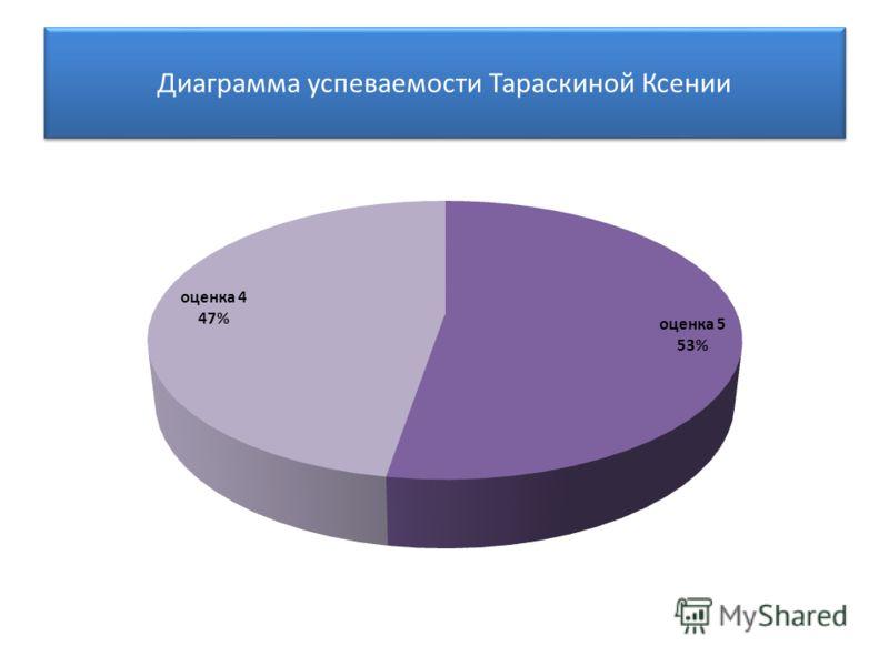 Диаграмма успеваемости Тараскиной Ксении