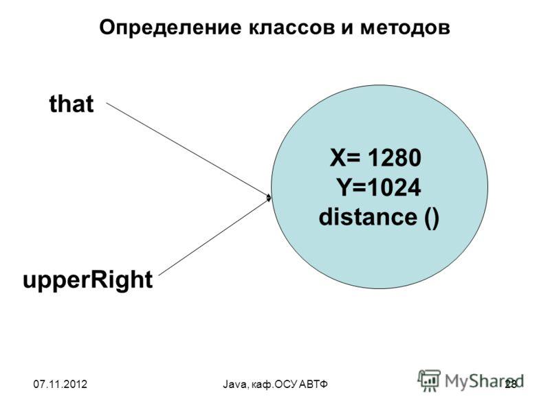 07.11.2012Java, каф.ОСУ АВТФ28 Определение классов и методов that upperRight Х= 1280 Y=1024 distance ()