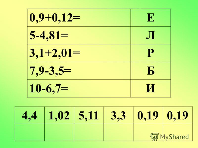 0,9+0,12=Е 5-4,81=Л 3,1+2,01=Р 7,9-3,5=Б 10-6,7=И 4,41,025,113,30,19