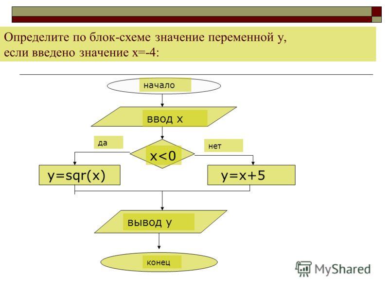 Определите по блок-схеме значение переменной y, если введено значение х=-4: y=sqr(x) y=x+5 ввод х вывод y начало конец x