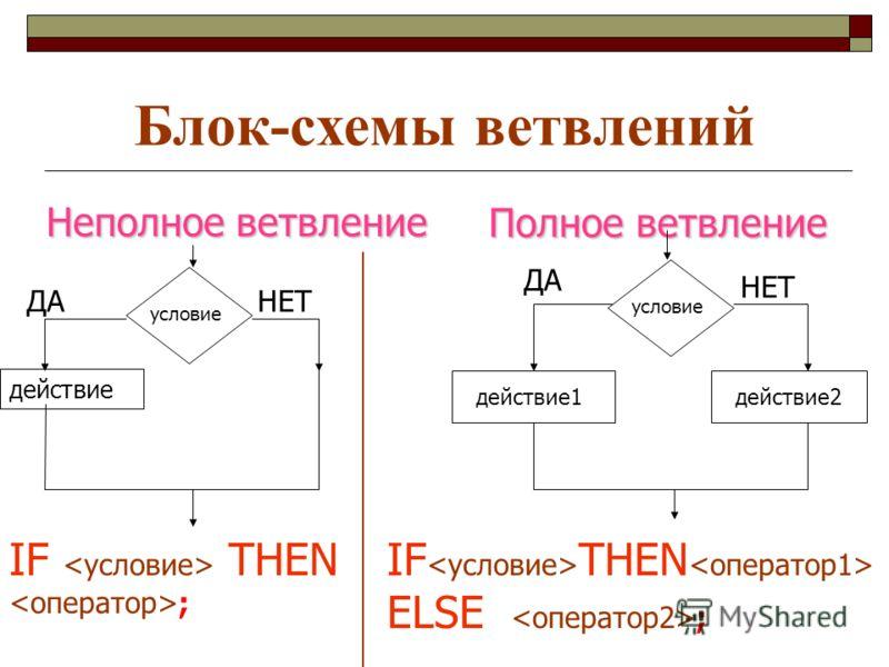 Блок-схемы ветвлений Неполное ветвление Полное ветвление ДАНЕТ ДА НЕТ условие действие действие1 действие2 IF THEN ; IF THEN ELSE ;