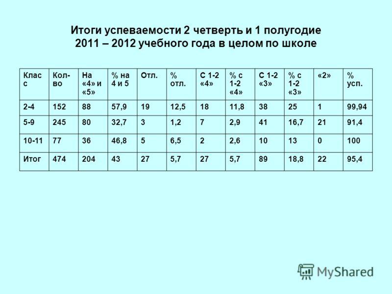 Итоги успеваемости 2 четверть и 1 полугодие 2011 – 2012 учебного года в целом по школе Клас с Кол- во На «4» и «5» % на 4 и 5 Отл.% отл. С 1-2 «4» % с 1-2 «4» С 1-2 «3» % с 1-2 «3» «2»% усп. 2-41528857,91912,51811,83825199,94 5-92458032,731,272,94116