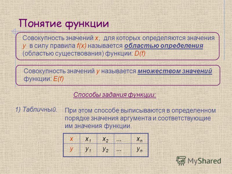 Понятие функции Совокупность значений x, для которых определяются значения y в силу правила f(x) называется областью определения (областью существования) функции: D(f) Совокупность значений y называется множеством значений функции: Е(f) Способы задан