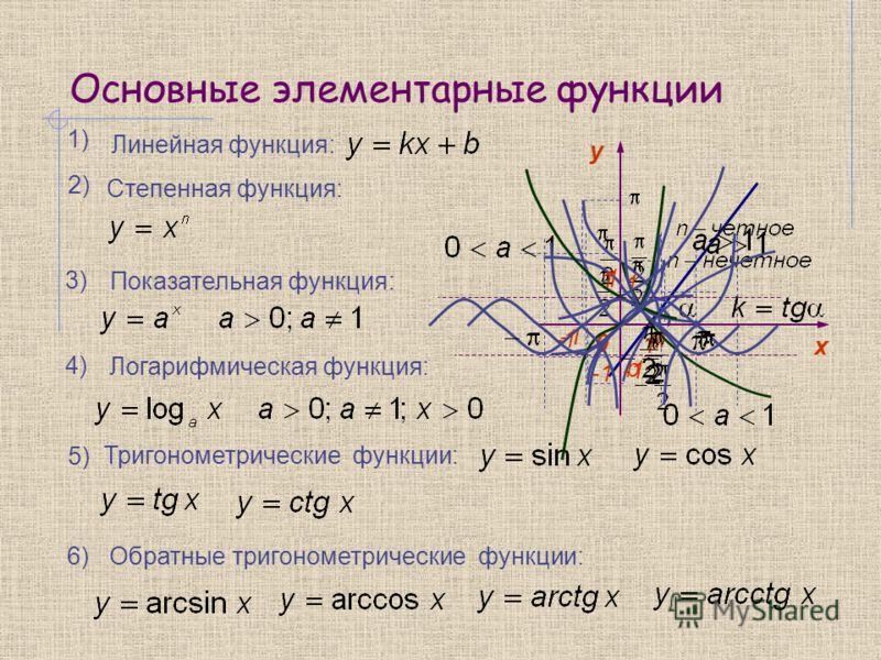 Основные элементарные функции 1) Степенная функция: 2) 3) 4) 5) Показательная функция: Логарифмическая функция: Линейная функция: b Тригонометрические функции: 6)6) Обратные тригонометрические функции: y 0 х 1 1 1 1 1 1