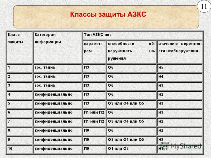 Классы защиты АЗКС 11