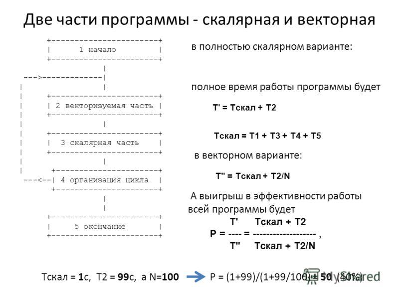 Две части программы - скалярная и векторная +-----------------------+ | 1 начало | +-----------------------+ | --->-------------| | | | +-----------------------+ | | 2 векторизуемая часть | | +-----------------------+ | | | +-----------------------+