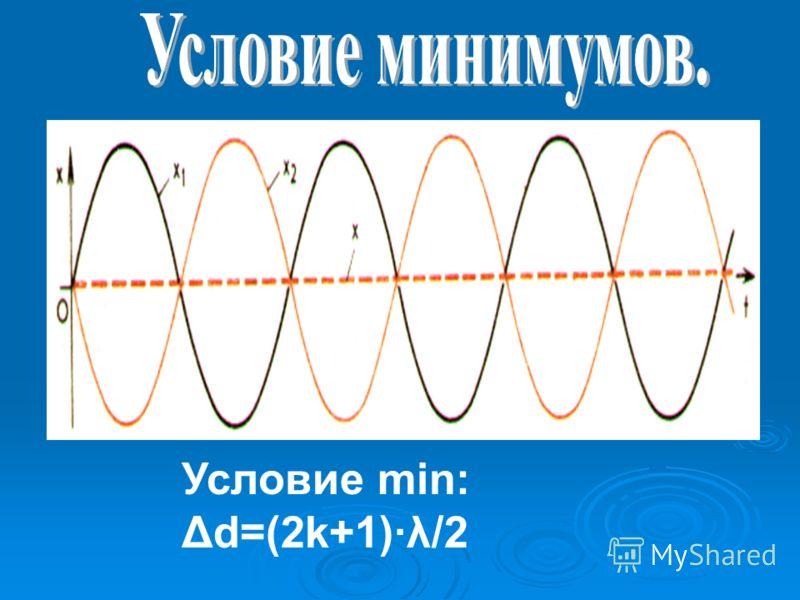 Условие min: Δd=(2k+1)λ/2