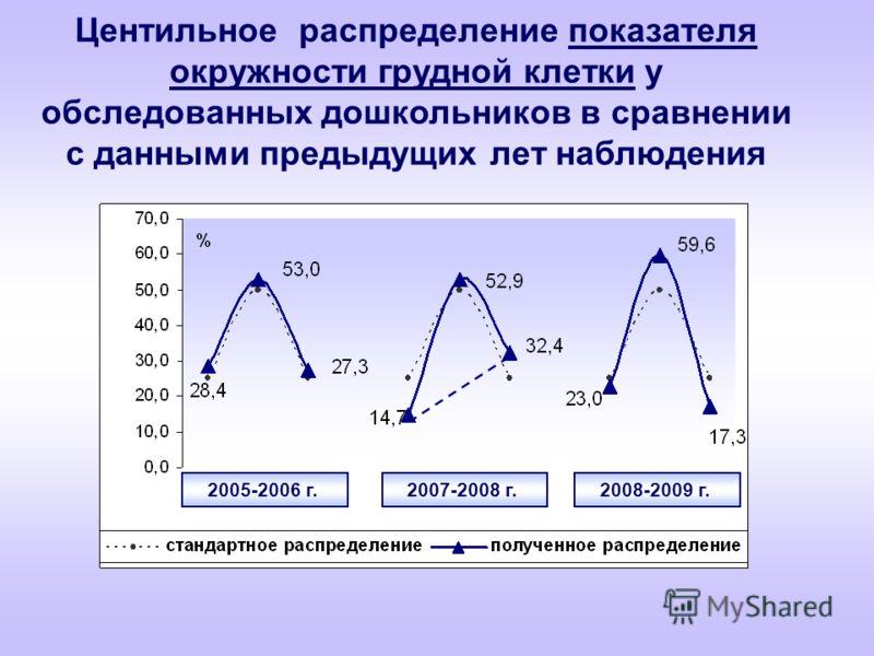 Центильное распределение показателя окружности грудной клетки у обследованных дошкольников в сравнении с данными предыдущих лет наблюдения 2005-2006 г. 2007-2008 г. 2008-2009 г.