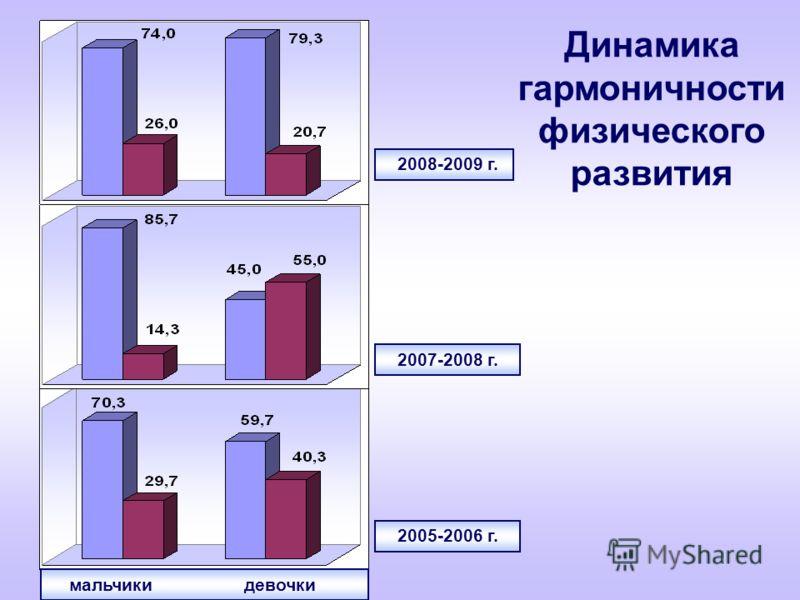 Динамика гармоничности физического развития мальчики девочки 2005-2006 г. 2007-2008 г. 2008-2009 г.