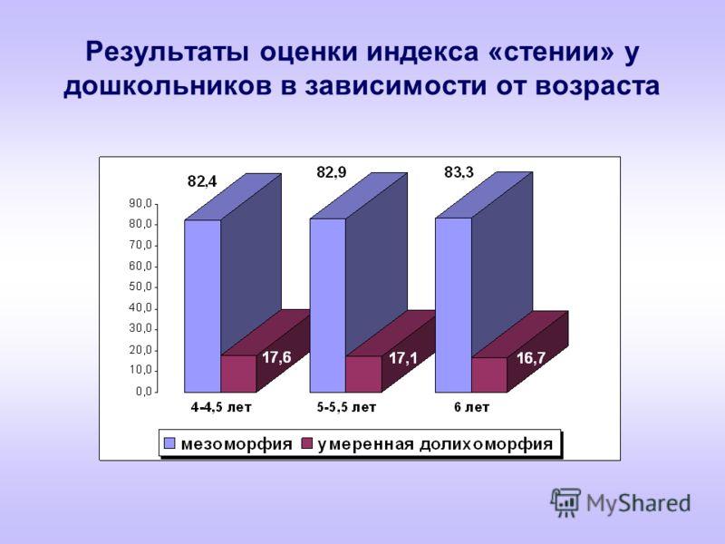 Результаты оценки индекса «стении» у дошкольников в зависимости от возраста