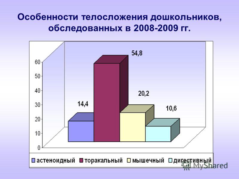 Особенности телосложения дошкольников, обследованных в 2008-2009 гг.