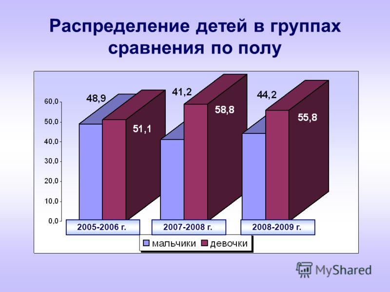 Распределение детей в группах сравнения по полу 2005-2006 г. 2007-2008 г. 2008-2009 г.