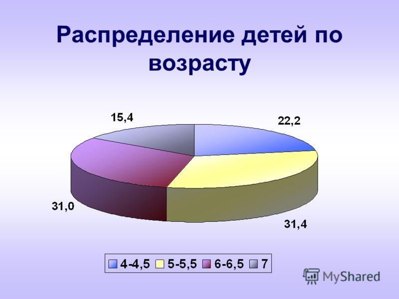 Распределение детей по возрасту