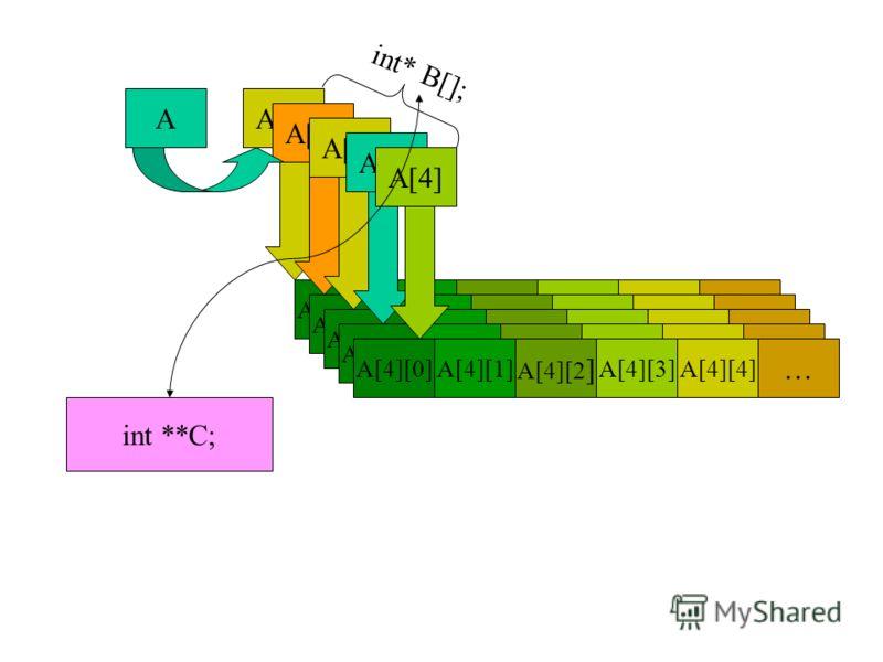 Двумерные массивы и двойные указатели const int ik=5, jk=10; void main() {int a[ik][jk]; int* b[]={a[0],a[1],a[2],a[3],a[4]}; int **c=b; int i=4, j=4; *(*b + i*jk +j)=10; cout