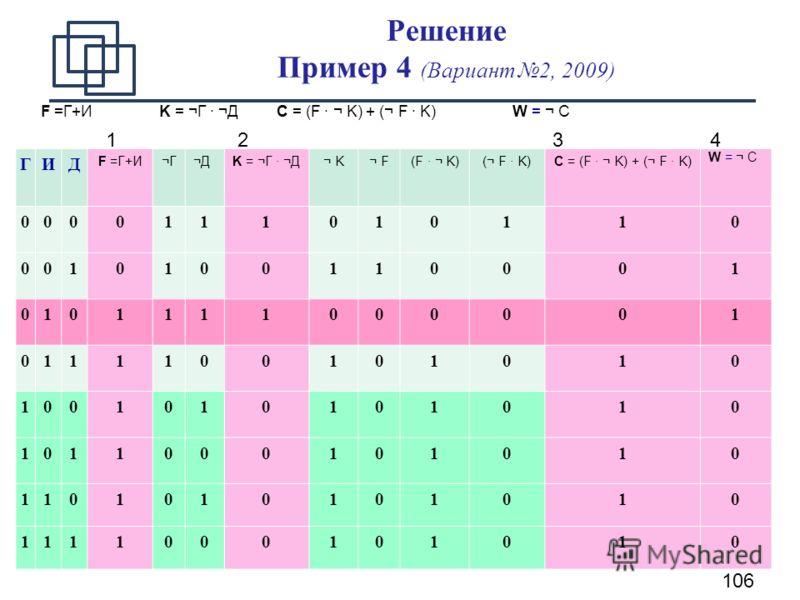 106 Решение Пример 4 (Вариант 2, 2009) F =Г+И K = ¬Г · ¬Д C = (F · ¬ K) + (¬ F · K)W = ¬ C ГИД F =Г+ȬììĬДK = ¬Г · ¬Д¬ K¬ K¬ F(F · ¬ K)(¬ F · K)C = (F · ¬ K) + (¬ F · K) W = ¬ C 0000111010110 0010100110001 0101111000001 0111100101010 1001010101010