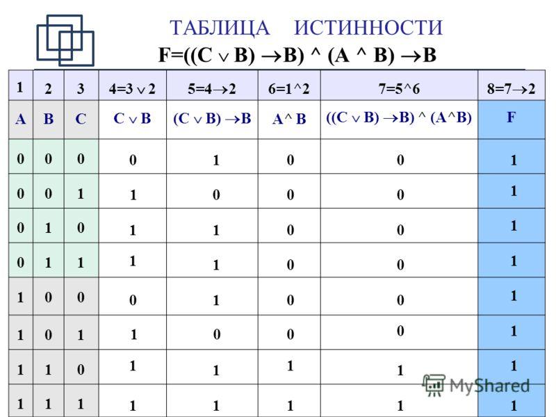 17 ТАБЛИЦА ИСТИННОСТИ F=((C B) B) ^ (A ^ B) B 234=3 2 5=4 2 6=1^27=5^6 8=7 2 ABC C B (C B) B A^ B ((C B) B) ^ (A^B) F 000 001 010 011 100 101 110 111 0 1 1 1 0 1 1 1 1 0 1 1 1 0 1 1 0 0 0 0 0 0 1 1 0 0 0 0 0 0 1 1 1 1 1 1 1 1 1 1 1