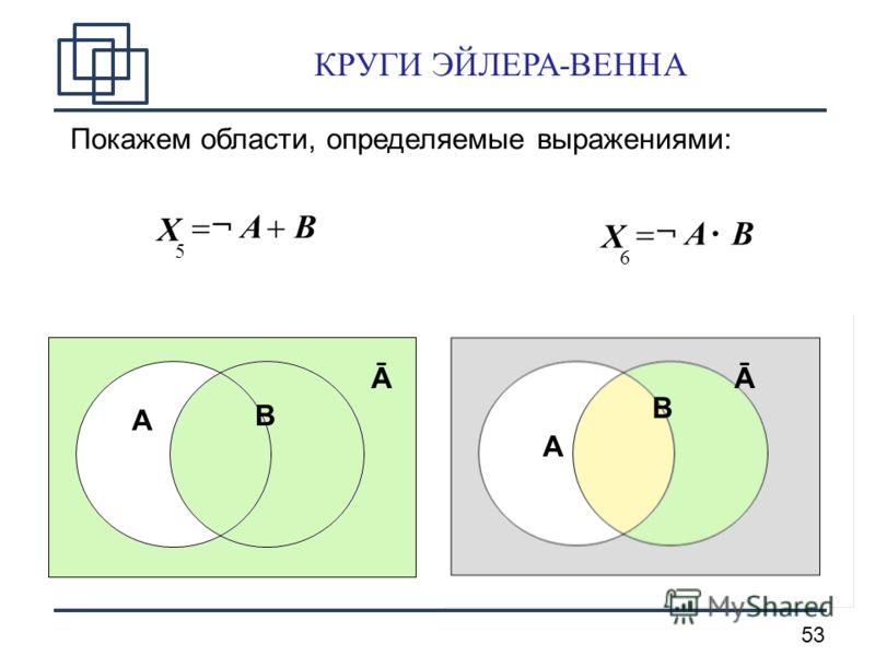 53 КРУГИ ЭЙЛЕРА-ВЕННА Покажем области, определяемые выражениями: B¬ A X 6 B¬ A X 5 A B Ā A B Ā A B Ā A B Ā