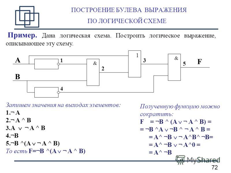 72 ПОСТРОЕНИЕ БУЛЕВА ВЫРАЖЕНИЯ ПО ЛОГИЧЕСКОЙ СХЕМЕ Пример. Дана логическая схема. Построить логическое выражение, описывающее эту схему. Запишем значения на выходах элементов: 1.¬ A 2.¬ A ^ B 3. A ¬ A ^ B 4.¬B 5.¬B ^(A ¬ A ^ B) То есть F=¬B ^(A ¬ A ^