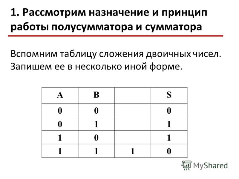 1. Рассмотрим назначение и принцип работы полусумматора и сумматора Вспомним таблицу сложения двоичных чисел. Запишем ее в несколько иной форме. ABS 000 011 101 1110