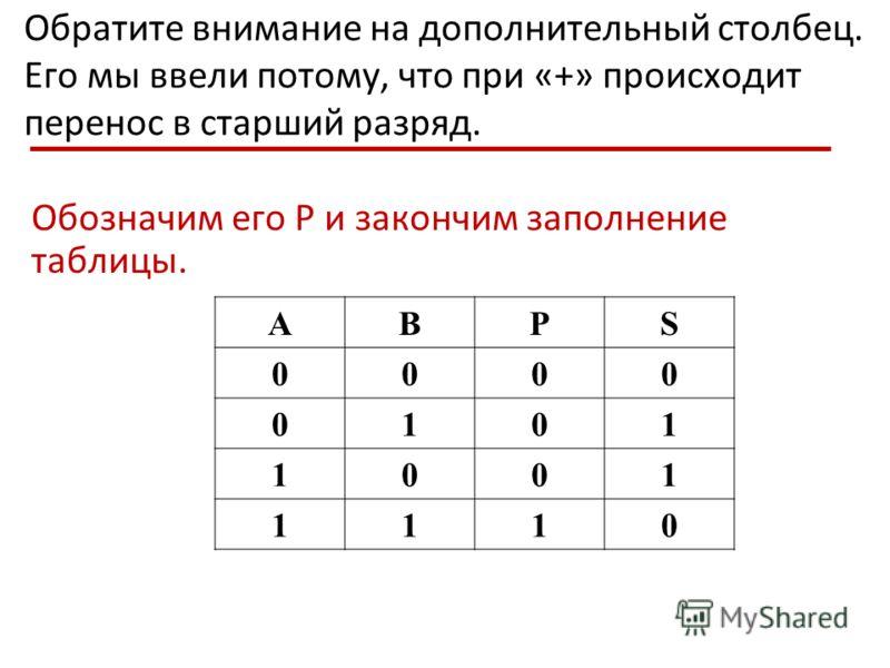 Обратите внимание на дополнительный столбец. Его мы ввели потому, что при «+» происходит перенос в старший разряд. Обозначим его Р и закончим заполнение таблицы. ABPS 0000 0101 1001 1110