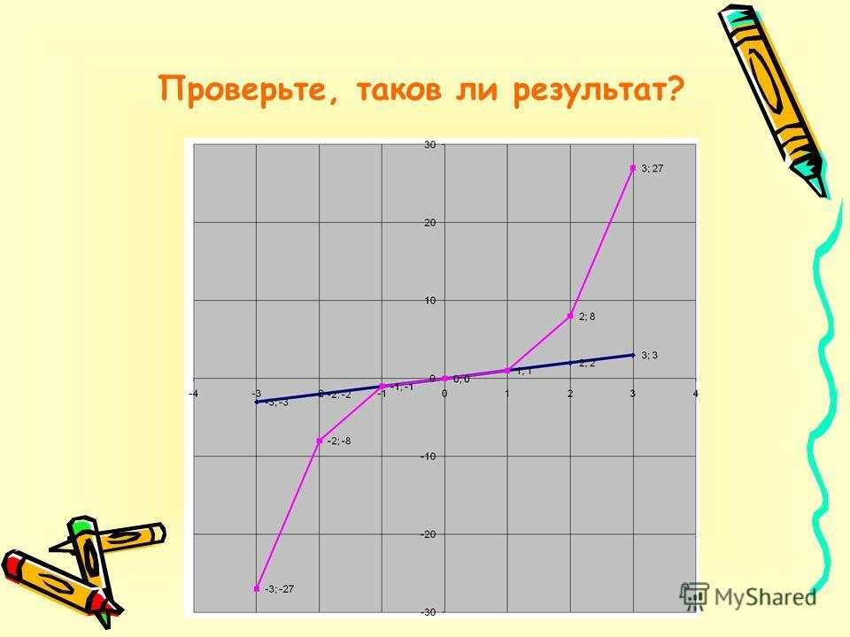 3 задание Решите графически систему уравнений: