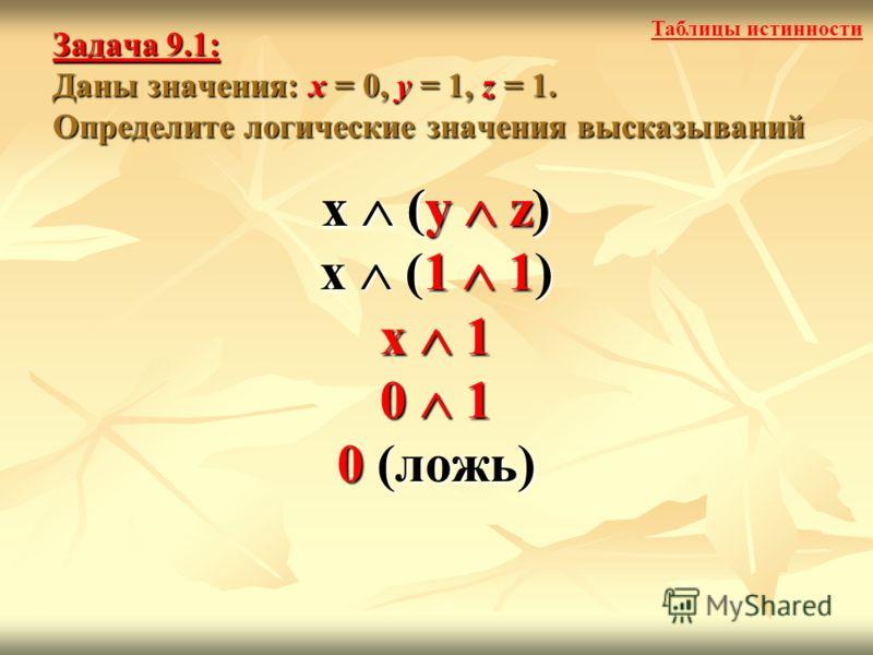 Задача 9.1: Даны значения: x = 0, y = 1, z = 1. Определите логические значения высказываний x (y z) x (1 1) x 1 0 1 0 (ложь) x (y z) Таблицы истинности
