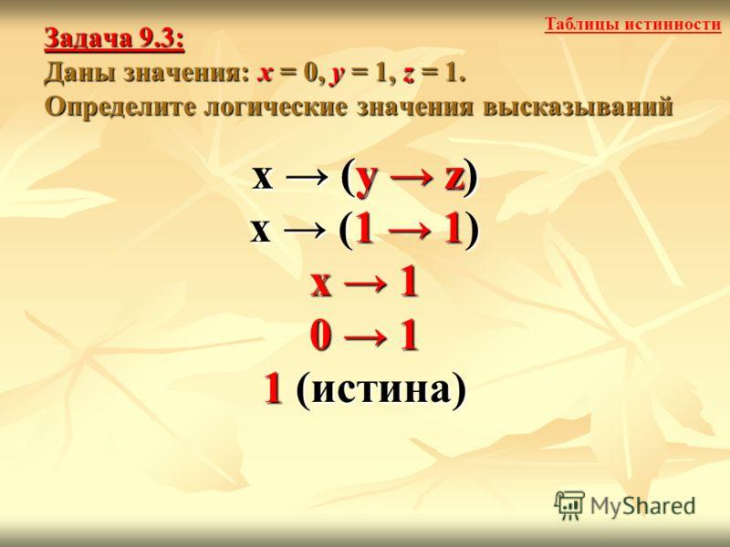 Задача 9.3: Даны значения: x = 0, y = 1, z = 1. Определите логические значения высказываний x (y z) x (1 1) x 1 0 1 1 (истина) x (y z) Таблицы истинности