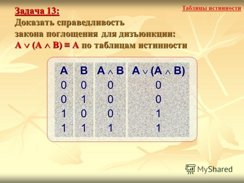 Задача 13: Доказать справедливость закона поглощения для дизъюнкции: А (А В) А по таблицам истинности Таблицы истинности A0011A0011 B0101B0101 A B 0 0 0 1 A (А B) 0 0 1 1