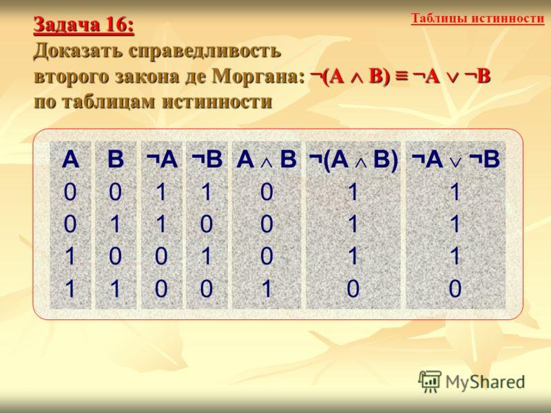 Задача 16: Доказать справедливость второго закона де Моргана: ¬(А В) ¬А ¬В по таблицам истинности Таблицы истинности A0011A0011 B0101B0101 ¬A¬A 1 1 0 0 ¬B¬B 1 0 1 0 A B 0 0 0 1 ¬(A B) 1 1 1 0 ¬A ¬B 1 1 1 0
