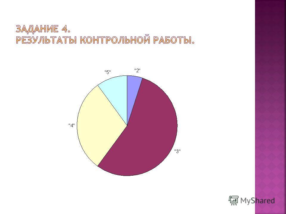Варианта (оценка) «2» «3» «4» «5» Всего 4 варианты Кратност ь варианты 2 22 12 4 Объем выборки= 4 Частота варианты 0,05 0,55 0,3 0,1 Сумма =1 Частота % варианты 5 55 30 10 Сумма = 100%