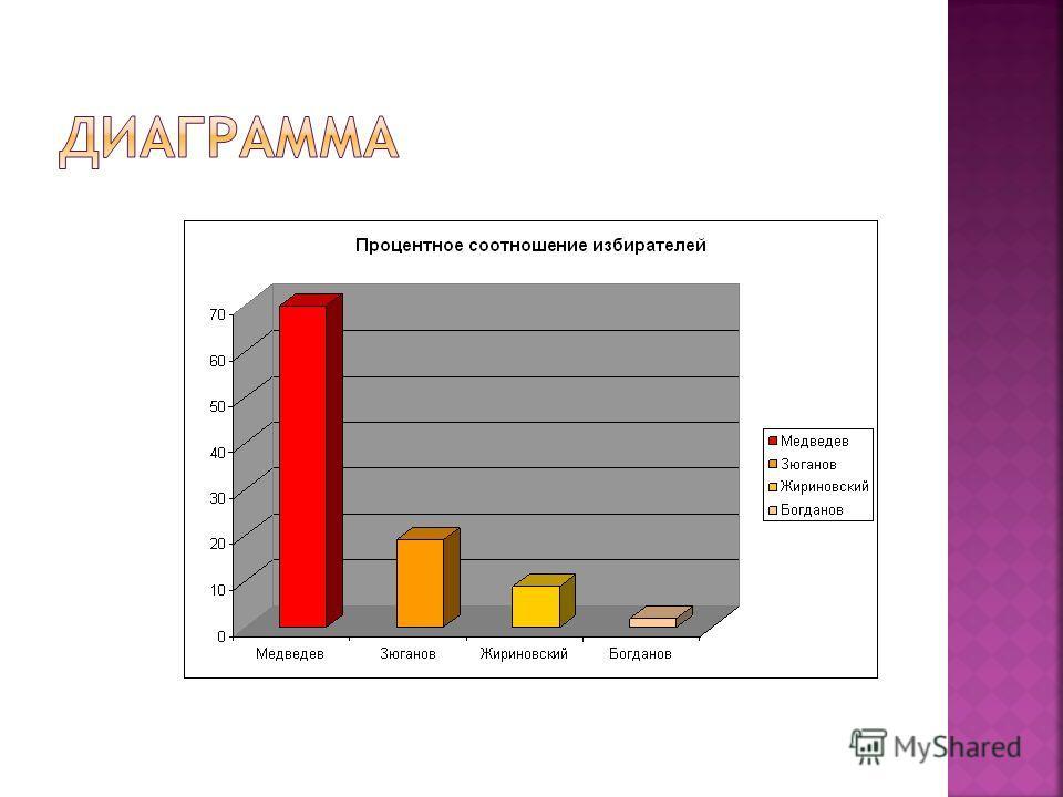 В заключении своей работы мы решили опросить учителей, родителей, соседей и сделать статистический опрос по предстоящем выбором президента Российской Федерации: Путин – 70% Зюганов – 19% Жириновский – 9% Богданов – 2%