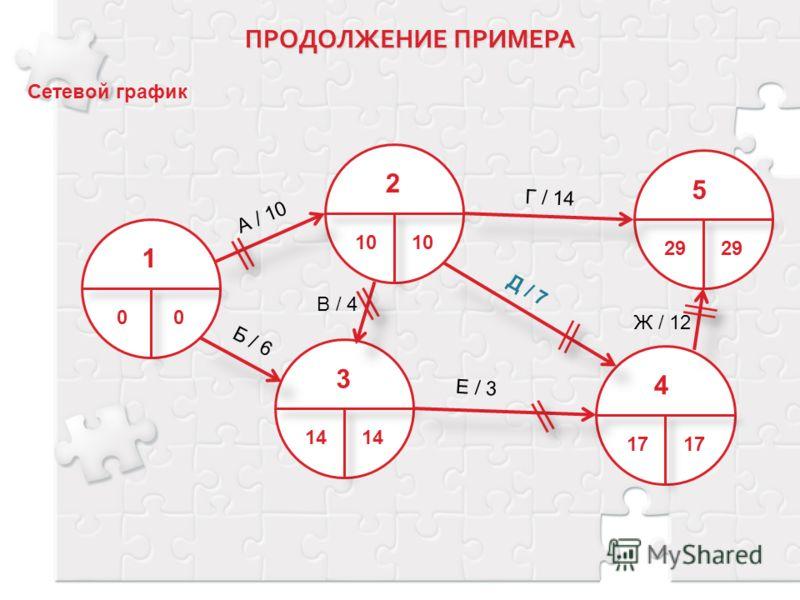 Сетевой график 2 10 3 14141414 5 29 4 17171717 А / 10 Б / 6 Г / 14 Е / 3 Д / 7 Ж / 12 1 00 В / 4