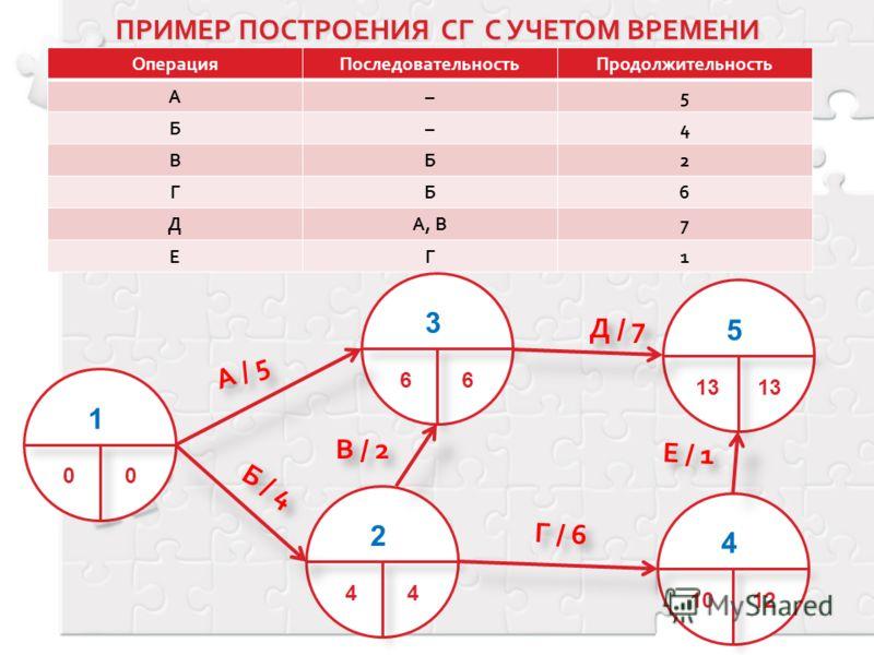 ОперацияПоследовательностьПродолжительность А–5 Б–4 ВБ2 ГБ6 ДА, В7 ЕГ1 А / 5 Б / 4 В / 2 Д / 7 Г / 6 Е / 1 1 00 3 66 2 44 5 13 4 1012