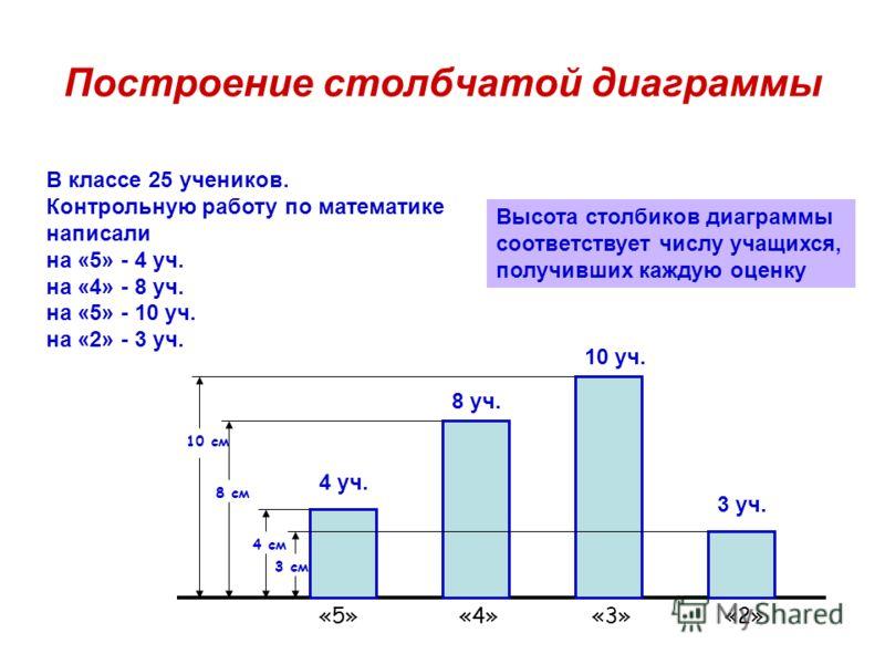 Построение столбчатой диаграммы В классе 25 учеников. Контрольную работу по математике написали на «5» - 4 уч. на «4» - 8 уч. на «5» - 10 уч. на «2» - 3 уч. 3 см 4 см Высота столбиков диаграммы соответствует числу учащихся, получивших каждую оценку 8