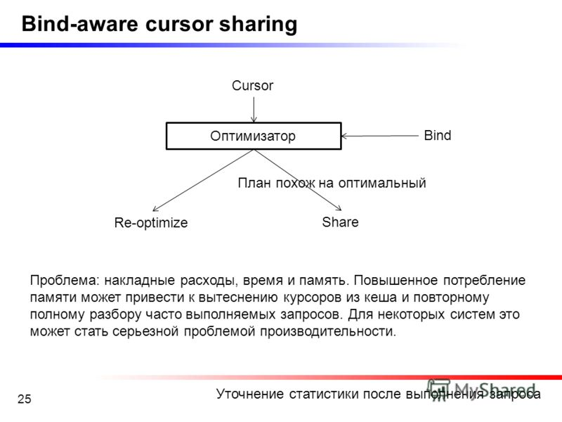 25 Bind-aware cursor sharing Уточнение статистики после выполнения запроса Оптимизатор Bind Cursor Re-optimize Share Проблема: накладные расходы, время и память. Повышенное потребление памяти может привести к вытеснению курсоров из кеша и повторному
