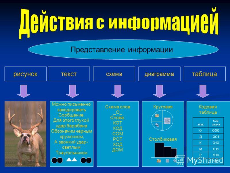 Представление информации рисуноктекст схемадиаграмма таблица Можно письменно закодировать Сообщение. Для этого глухой удар барабана Обозначим черным кружочком, А звонкий удар- светлым Треугольником Схема слов _О_ Слова: КОТ КОД СОМ РОТ ХОД ДОМ Кругов