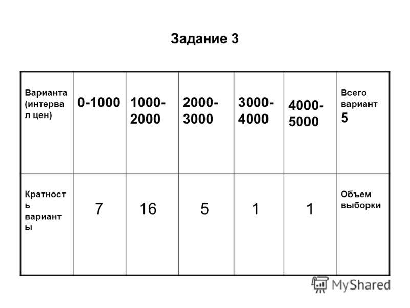 Задание 3 Варианта (интерва л цен) 0-10001000- 2000 2000- 3000 3000- 4000 4000- 5000 Всего вариант 5 Кратност ь вариант ы 7 16 5 1 1 Объем выборки