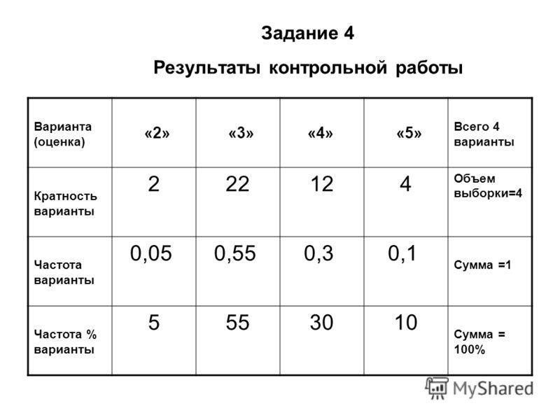 Задание 4 Результаты контрольной работы Варианта (оценка) «2» «3» «4» «5» Всего 4 варианты Кратность варианты 2 22 12 4 Объем выборки=4 Частота варианты 0,05 0,55 0,3 0,1 Сумма =1 Частота % варианты 5 55 30 10 Сумма = 100%