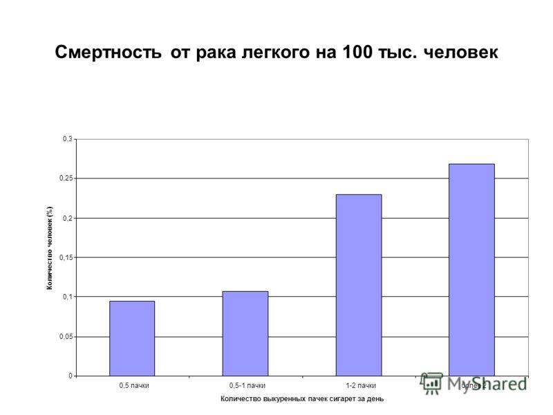 Смертность от рака легкого на 100 тыс. человек 0 0,05 0,1 0,15 0,2 0,25 0,3 0,5 пачки0,5-1 пачки1-2 пачкиболее 2 Количество выкуренных пачек сигарет за день Количество человек (%)