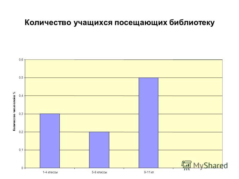Количество учащихся посещающих библиотеку 0 0,1 0,2 0,3 0,4 0,5 0,6 1-4 классы5-8 классы9-11 кл Количкство читателей в %