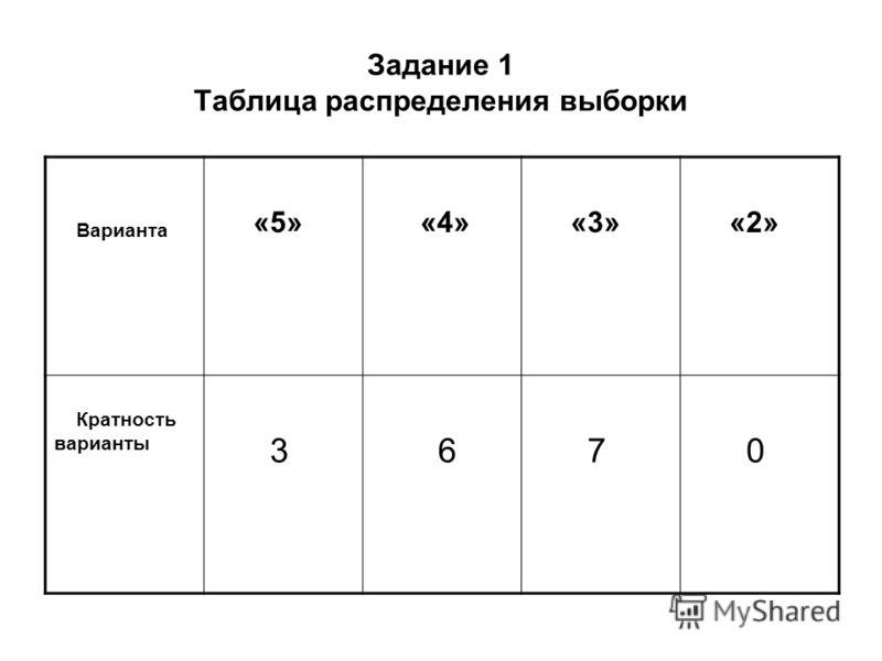 Задание 1 Таблица распределения выборки Варианта «5» «4» «3» «2» Кратность варианты 3 6 7 0