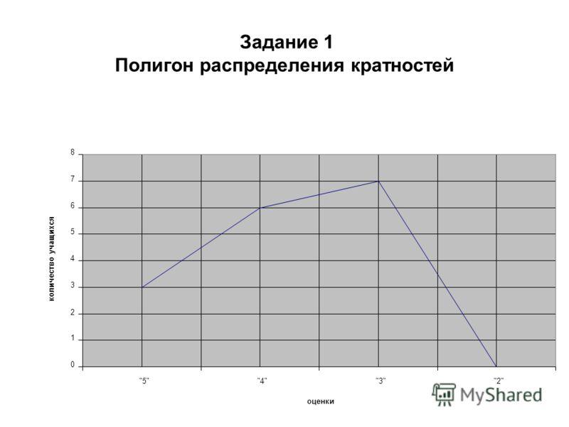 Задание 1 Полигон распределения кратностей 0 1 2 3 4 5 6 7 8 5432 оценки количество учащихся