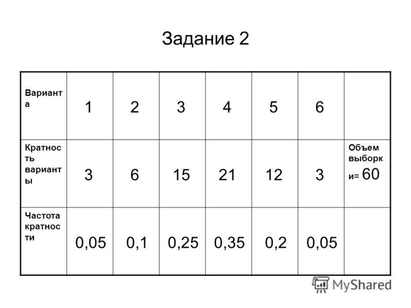 Задание 2 Вариант а 1 2 3 4 5 6 Кратнос ть вариант ы 3 6 15 21 12 3 Объем выборк и= 60 Частота кратнос ти 0,05 0,1 0,25 0,35 0,2 0,05